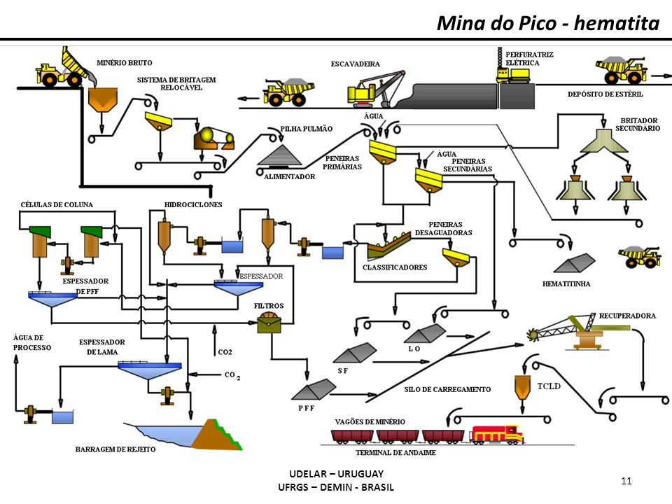 Mina do Pico - hematita UDELAR – URUGUAY UFRGS – DEMIN - BRASIL