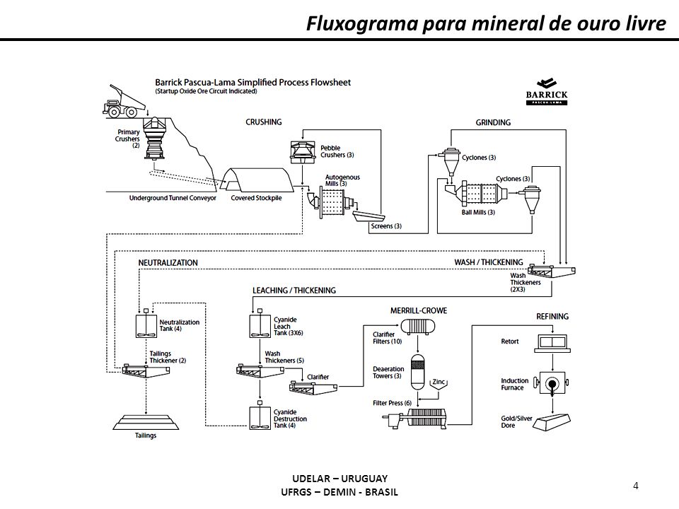 Fluxograma para mineral de ouro livre