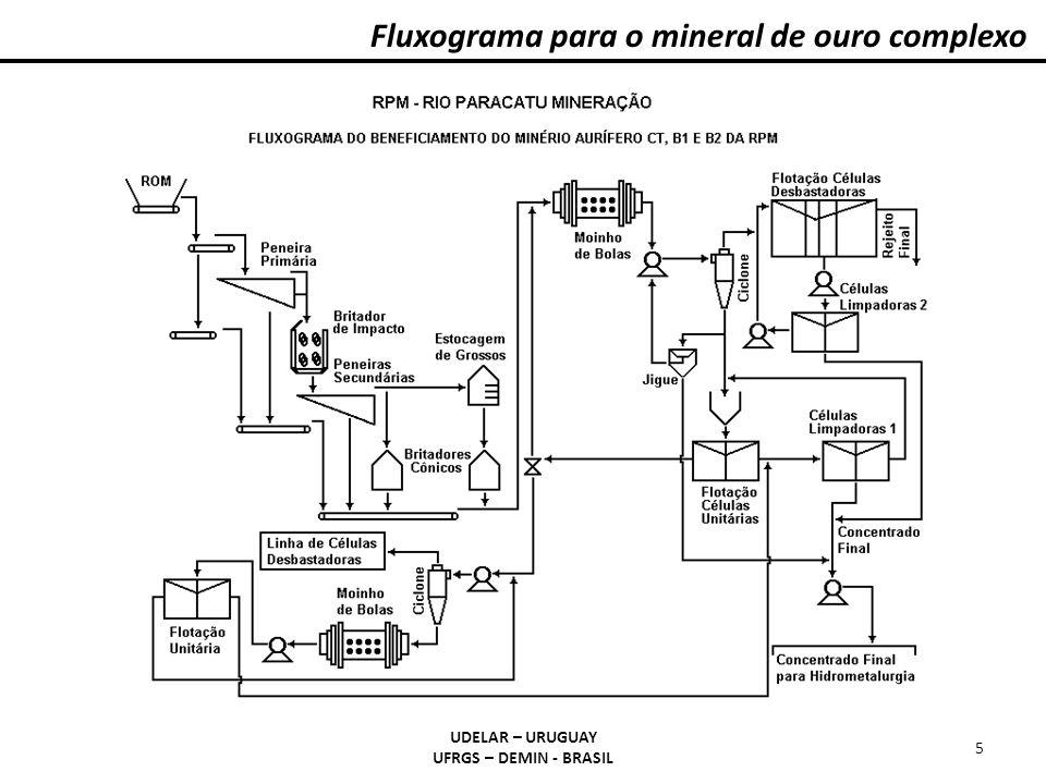 Fluxograma para o mineral de ouro complexo