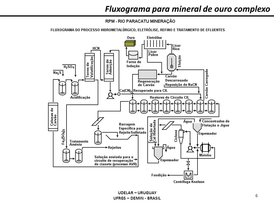 Fluxograma para mineral de ouro complexo
