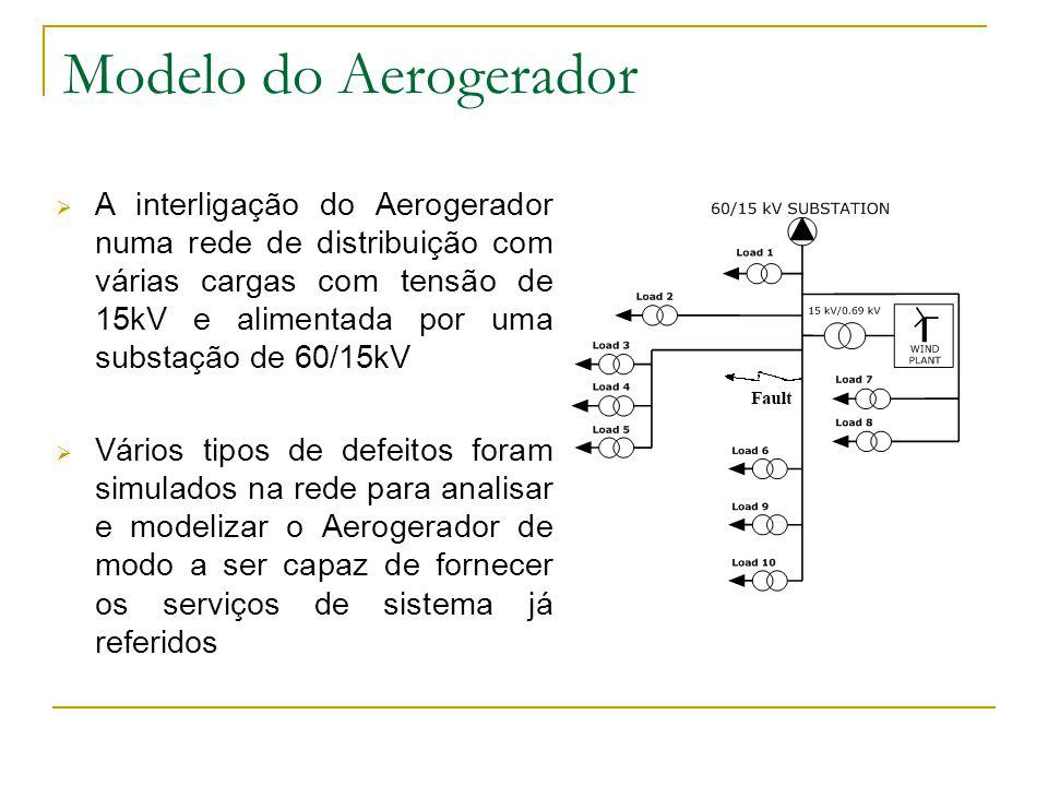 Modelo do Aerogerador