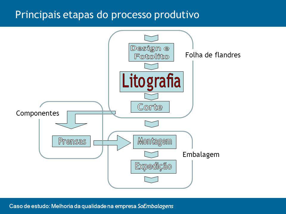 Principais etapas do processo produtivo