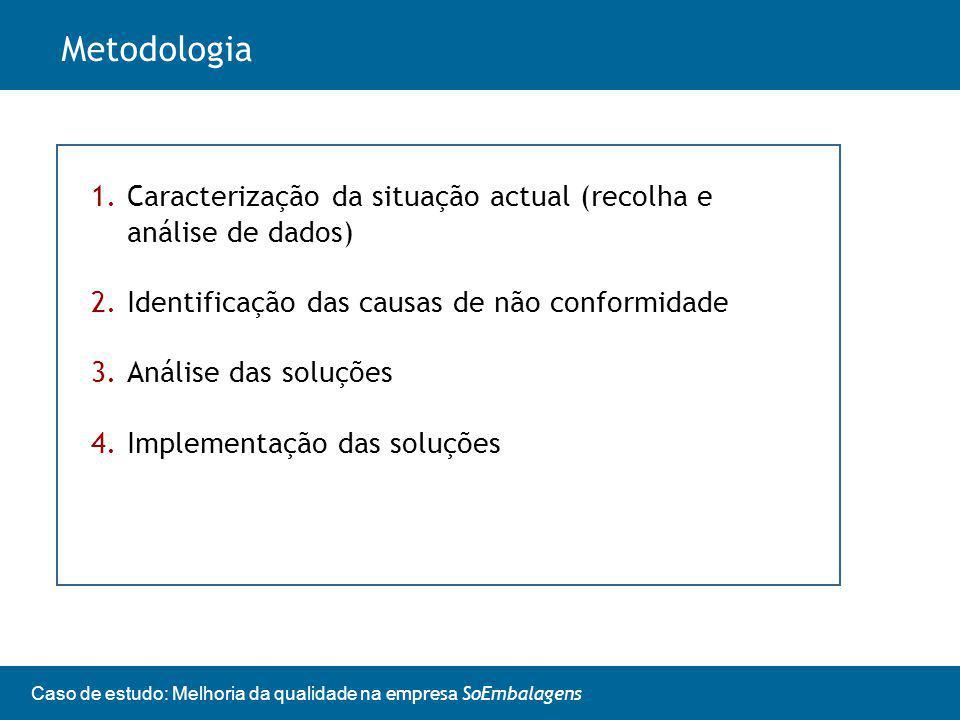 Metodologia Caracterização da situação actual (recolha e análise de dados) Identificação das causas de não conformidade.