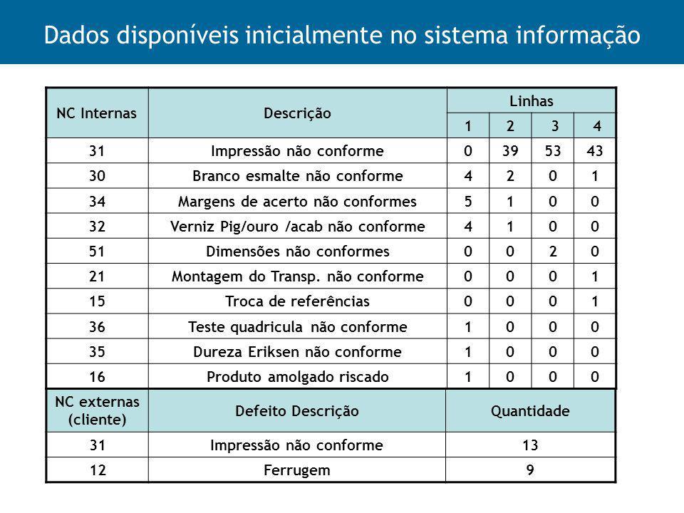 Dados disponíveis inicialmente no sistema informação