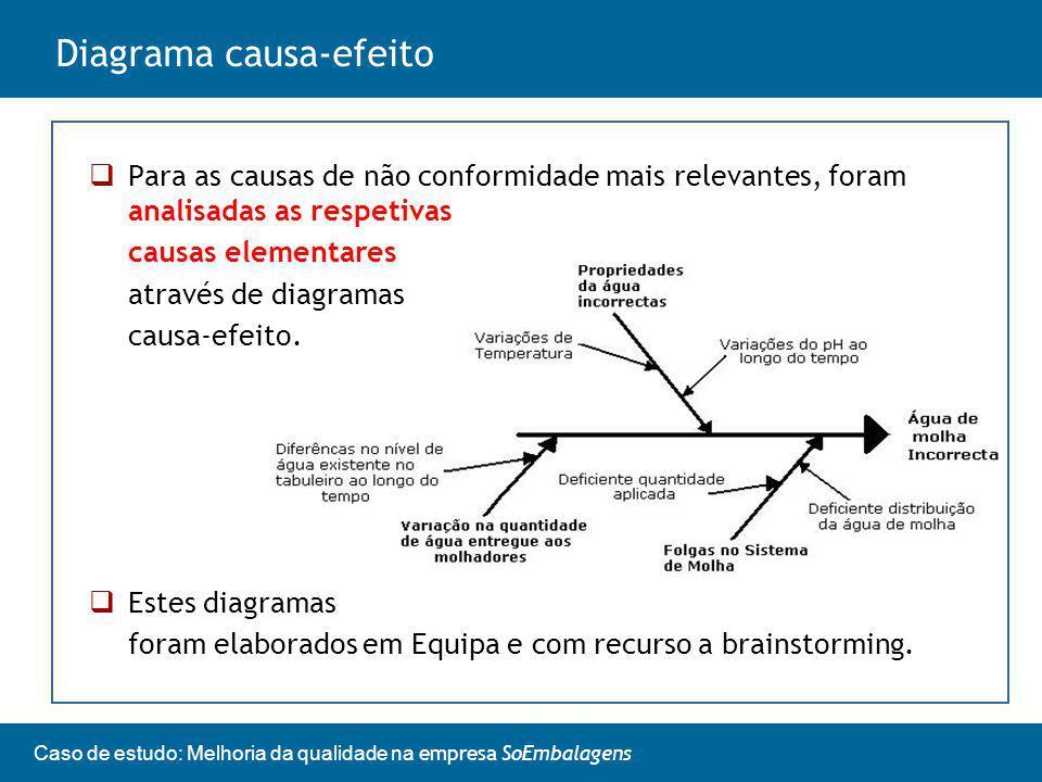 Diagrama causa-efeito