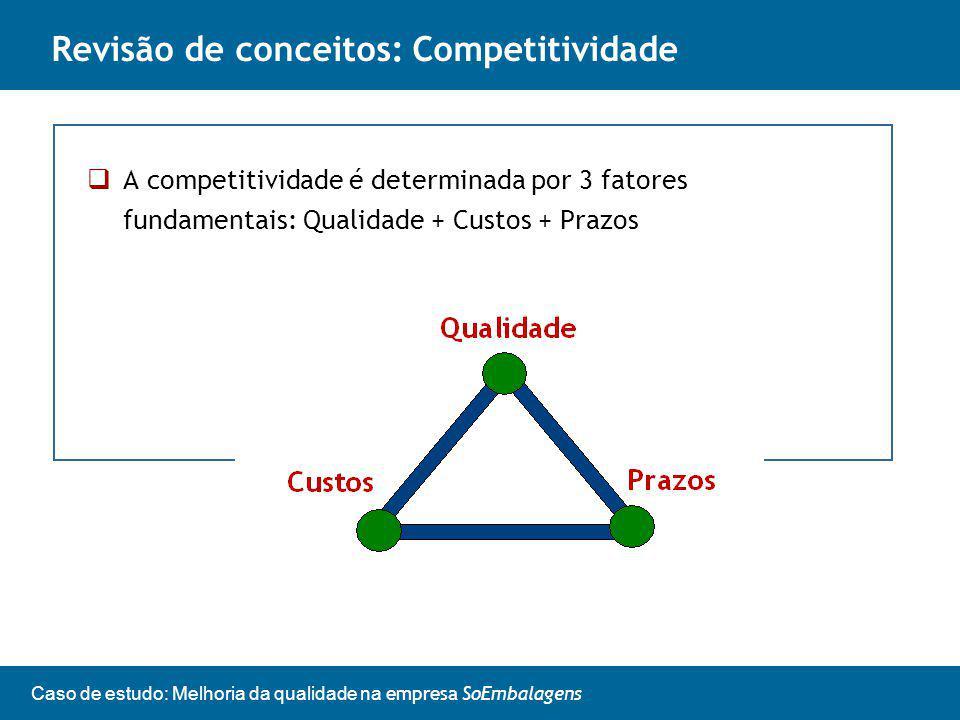 Revisão de conceitos: Competitividade