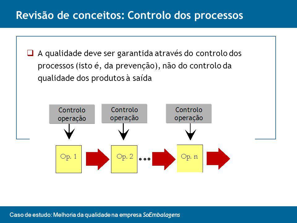 Revisão de conceitos: Controlo dos processos