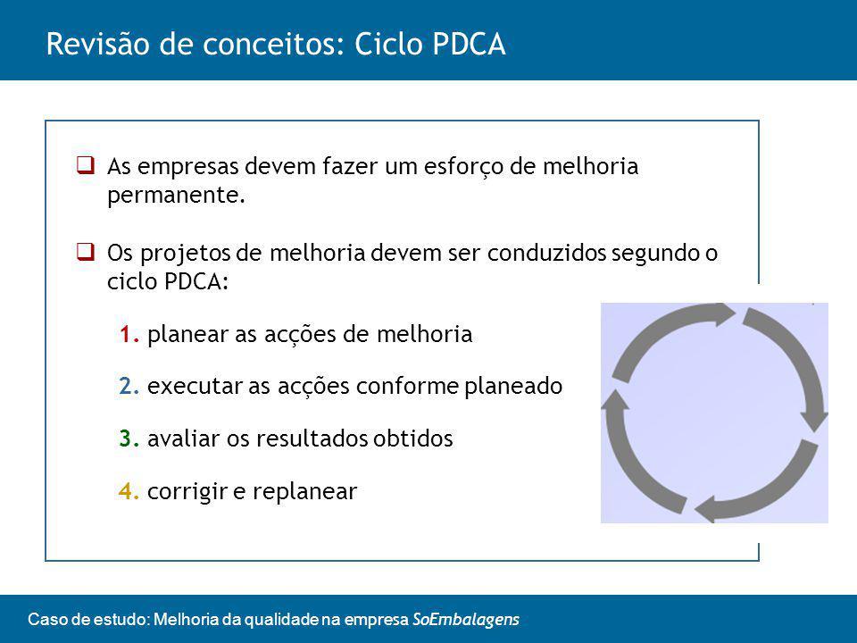 Revisão de conceitos: Ciclo PDCA