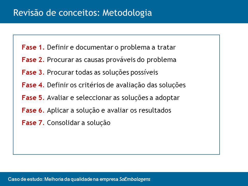 Revisão de conceitos: Metodologia