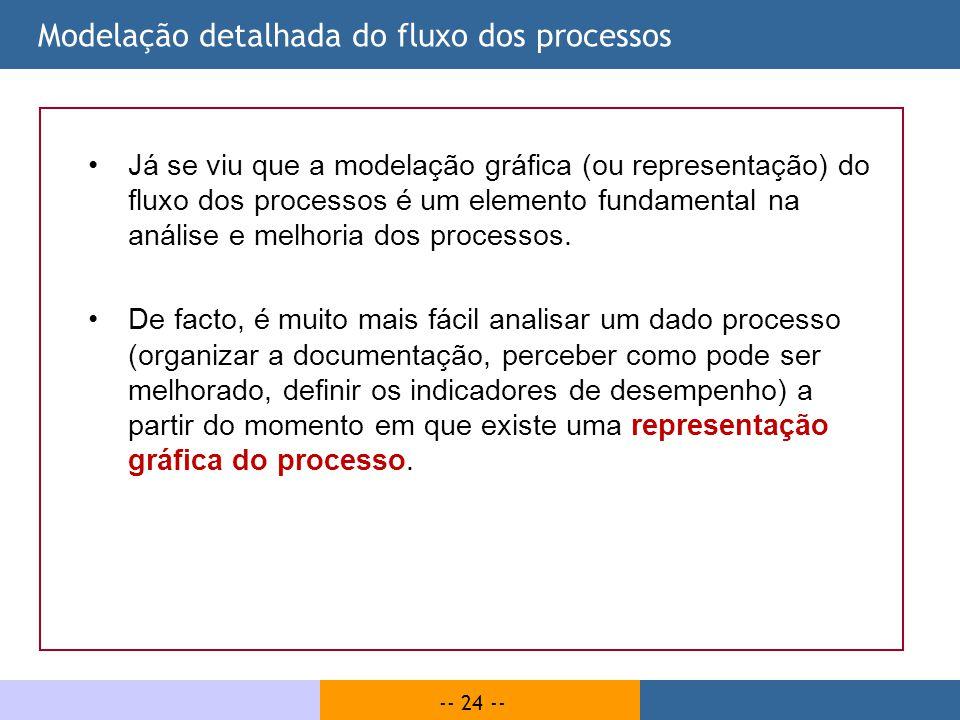 Modelação detalhada do fluxo dos processos