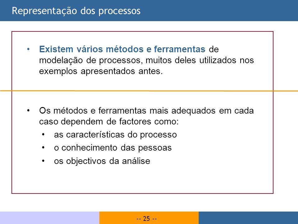 Representação dos processos
