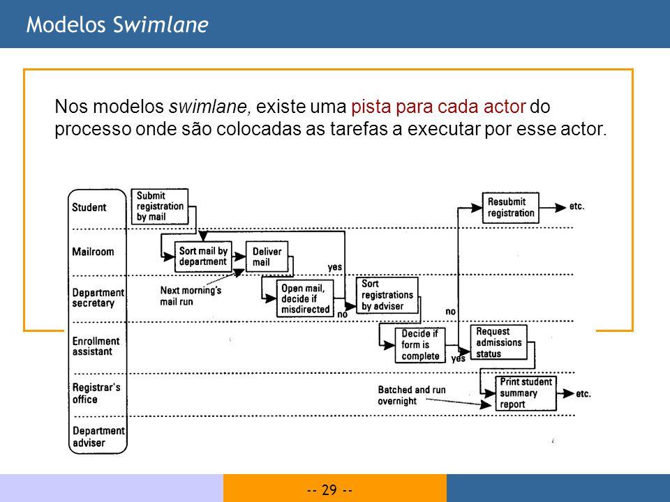 Modelos Swimlane Nos modelos swimlane, existe uma pista para cada actor do processo onde são colocadas as tarefas a executar por esse actor.