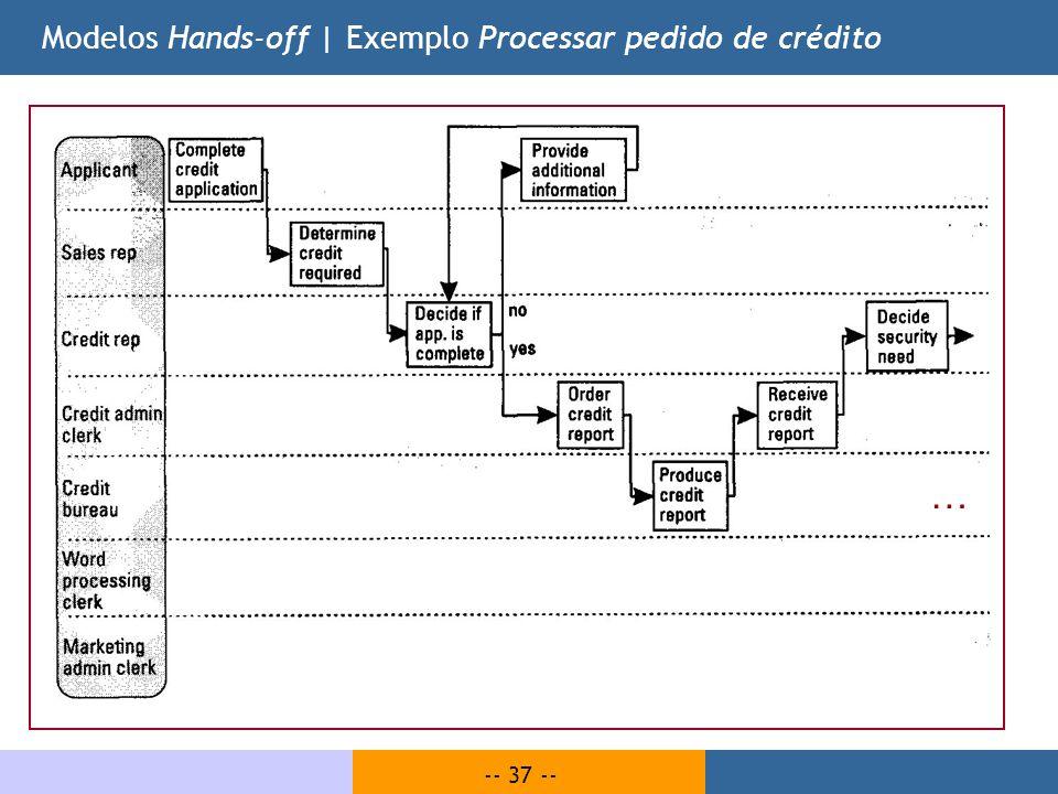 Modelos Hands-off | Exemplo Processar pedido de crédito