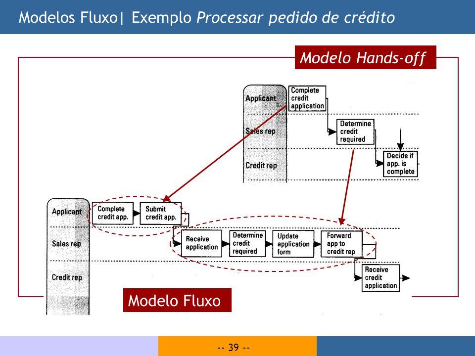 Modelos Fluxo| Exemplo Processar pedido de crédito