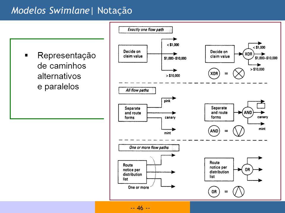 Modelos Swimlane| Notação
