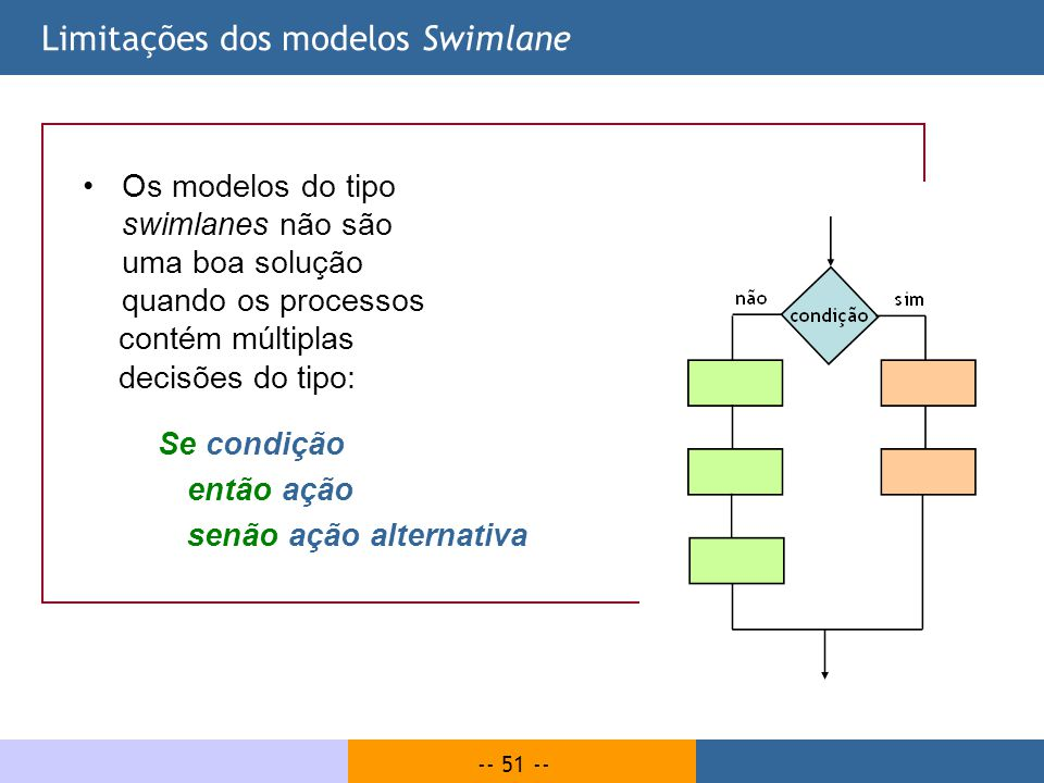 Limitações dos modelos Swimlane