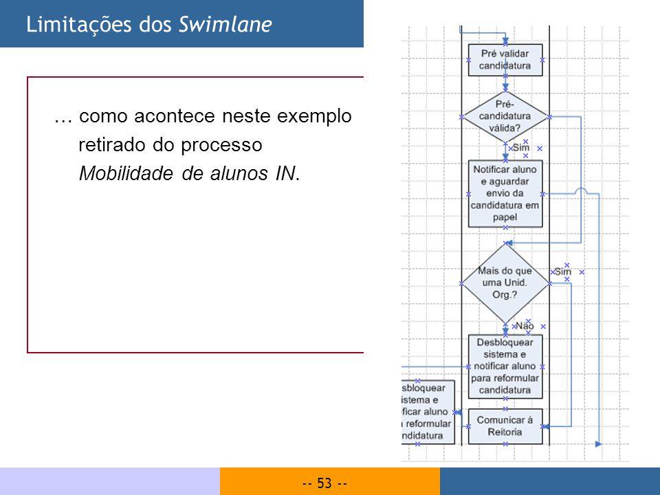Limitações dos Swimlane