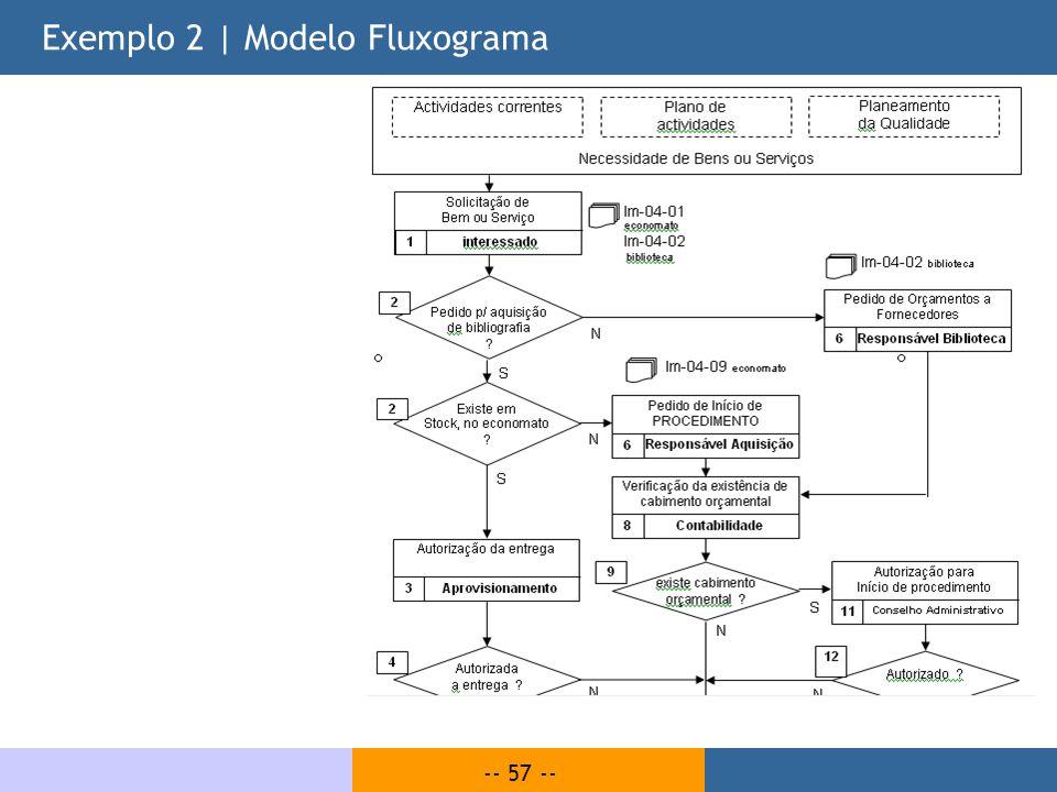 Exemplo 2 | Modelo Fluxograma
