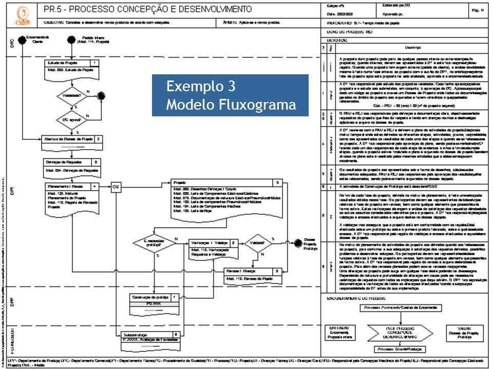 Exemplo 3 Modelo Fluxograma