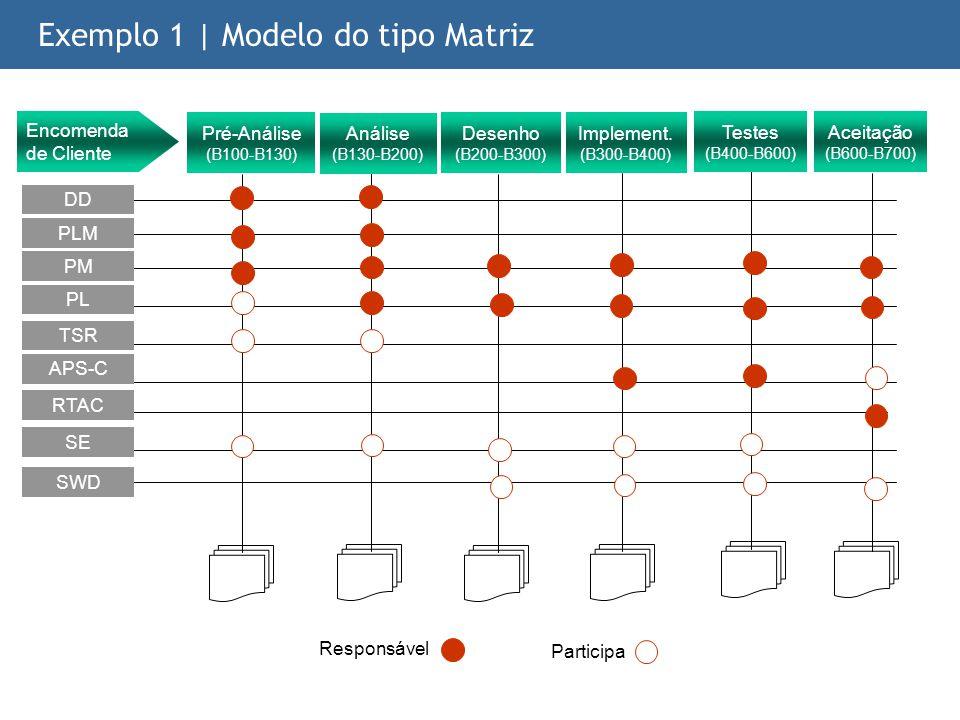 Exemplo 1 | Modelo do tipo Matriz