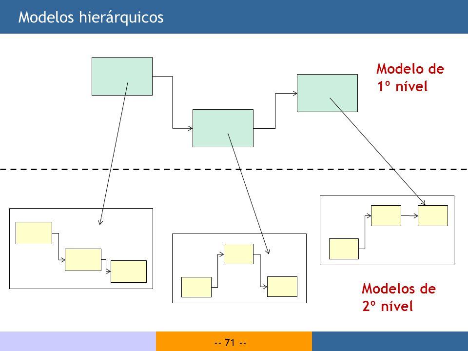 Modelos hierárquicos Modelo de 1º nível Modelos de 2º nível