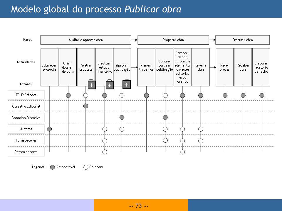Modelo global do processo Publicar obra