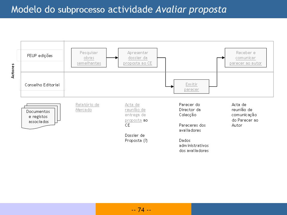 Modelo do subprocesso actividade Avaliar proposta