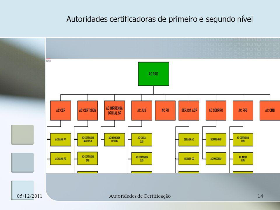 Autoridades certificadoras de primeiro e segundo nível