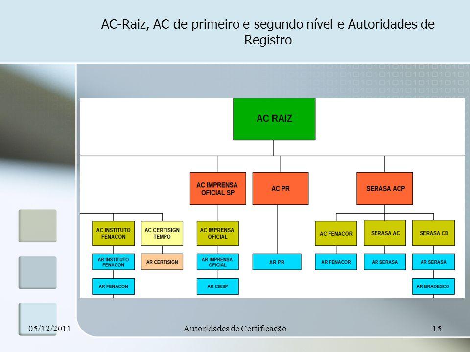 AC-Raiz, AC de primeiro e segundo nível e Autoridades de Registro
