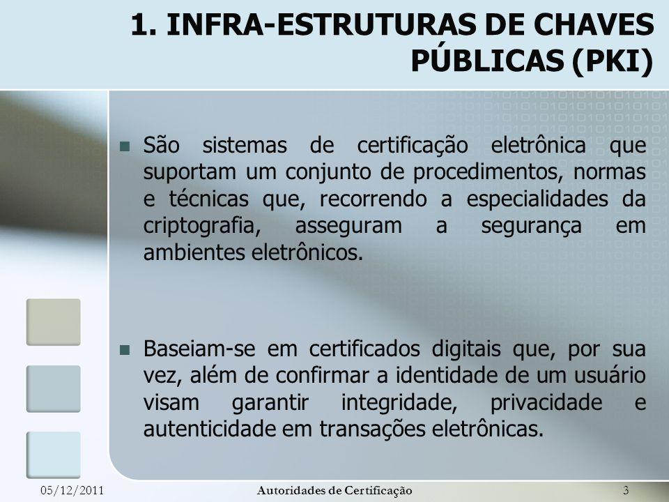 1. INFRA-ESTRUTURAS DE CHAVES PÚBLICAS (PKI)