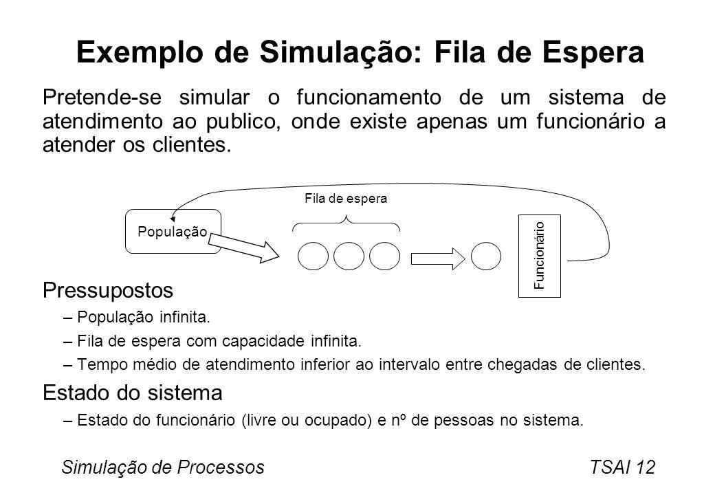 Exemplo de Simulação: Fila de Espera