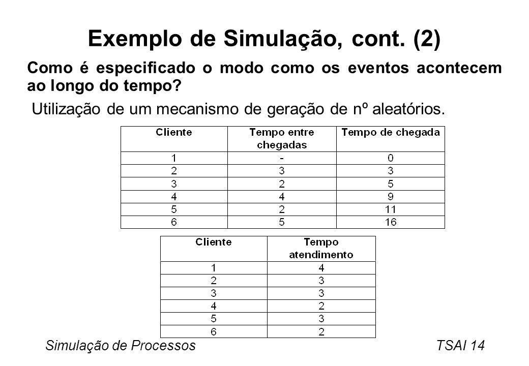 Exemplo de Simulação, cont. (2)