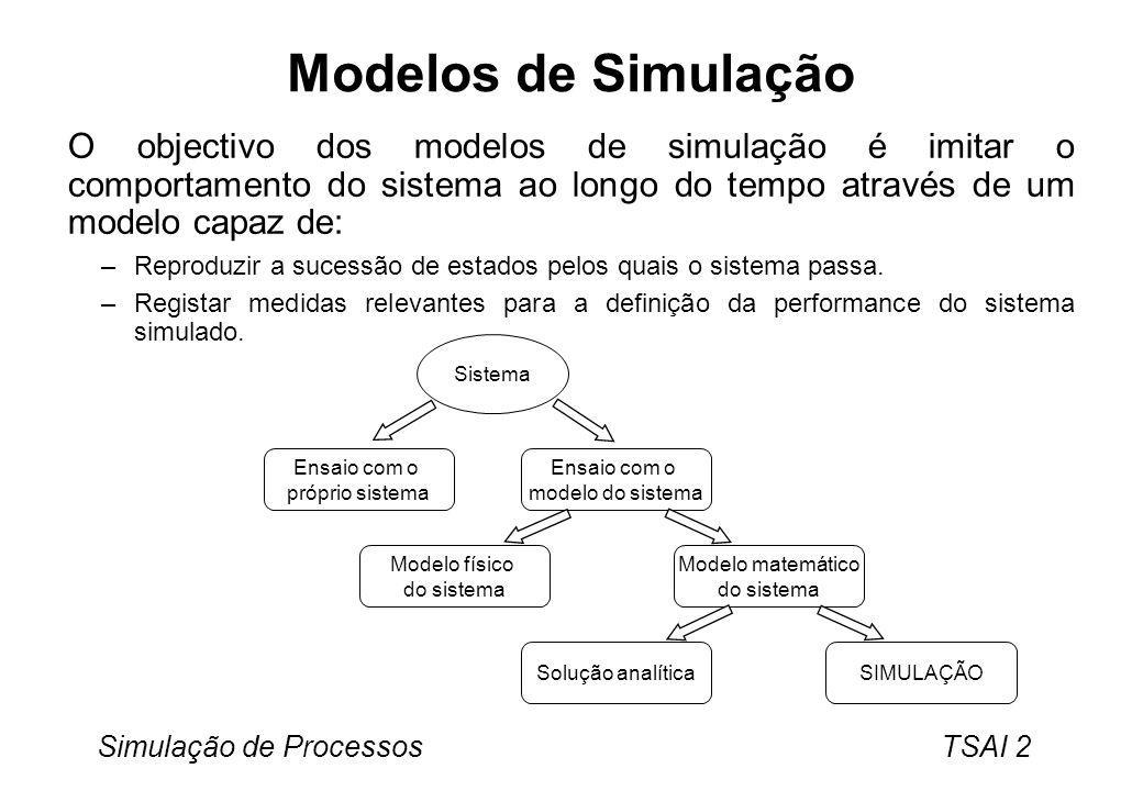 Modelos de Simulação O objectivo dos modelos de simulação é imitar o comportamento do sistema ao longo do tempo através de um modelo capaz de: