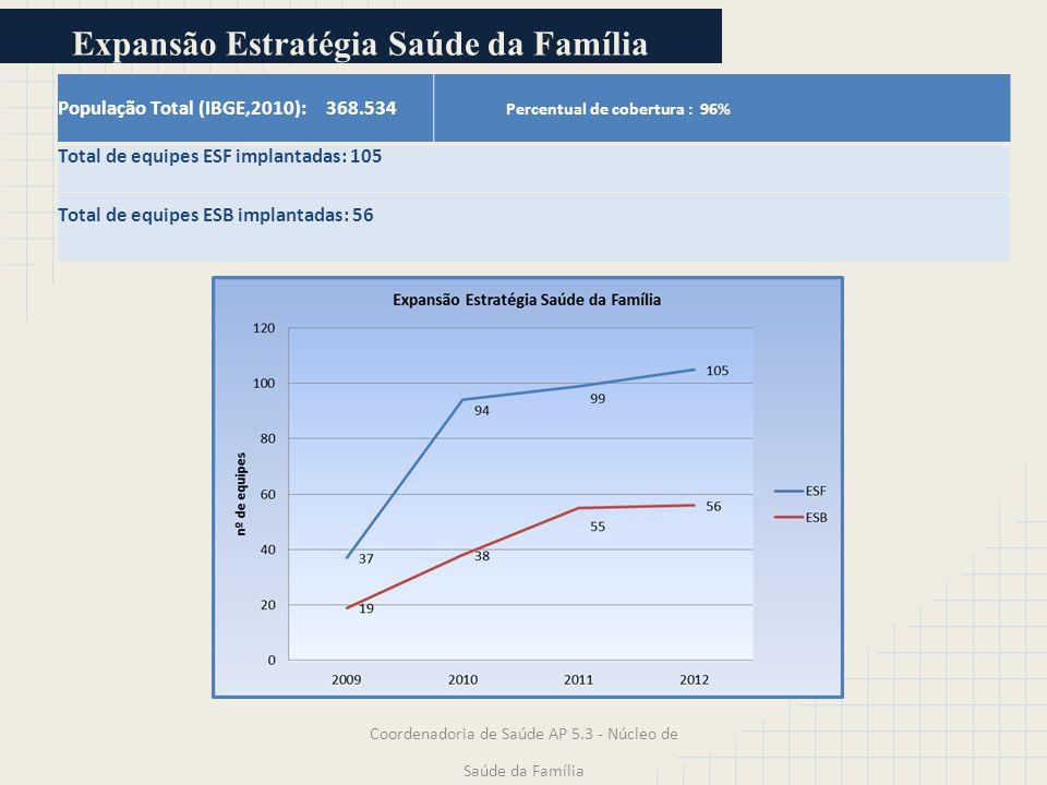 Expansão Estratégia Saúde da Família