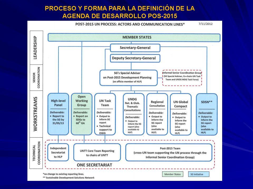 PROCESO Y FORMA PARA LA DEFINICIÓN DE LA AGENDA DE DESARROLLO POS-2015