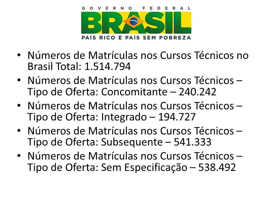 Números de Matrículas nos Cursos Técnicos no Brasil Total: 1.514.794