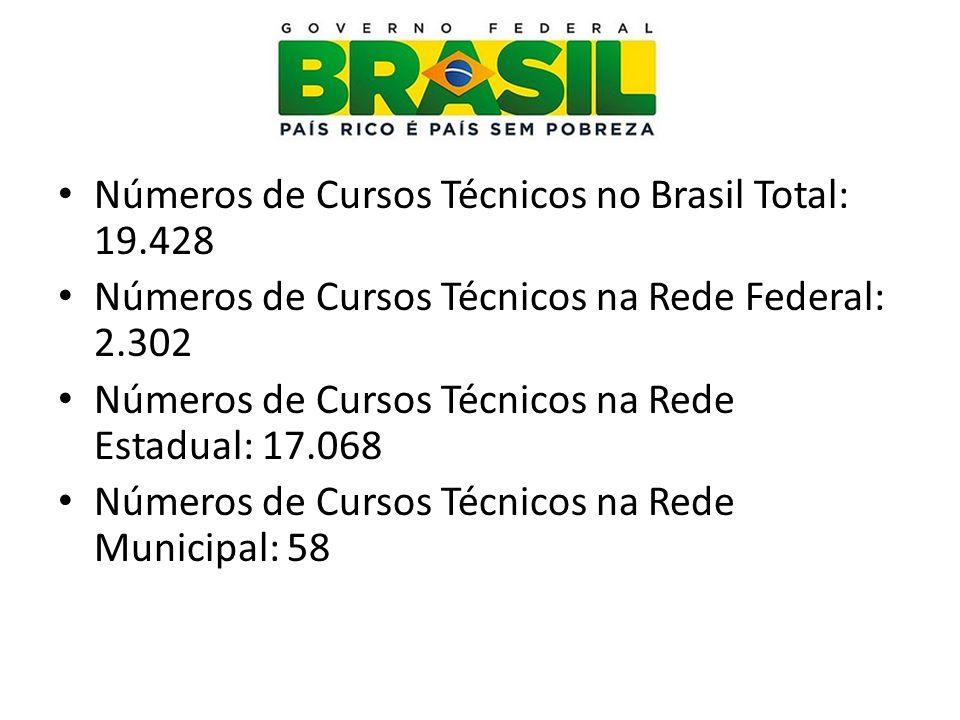 Números de Cursos Técnicos no Brasil Total: 19.428