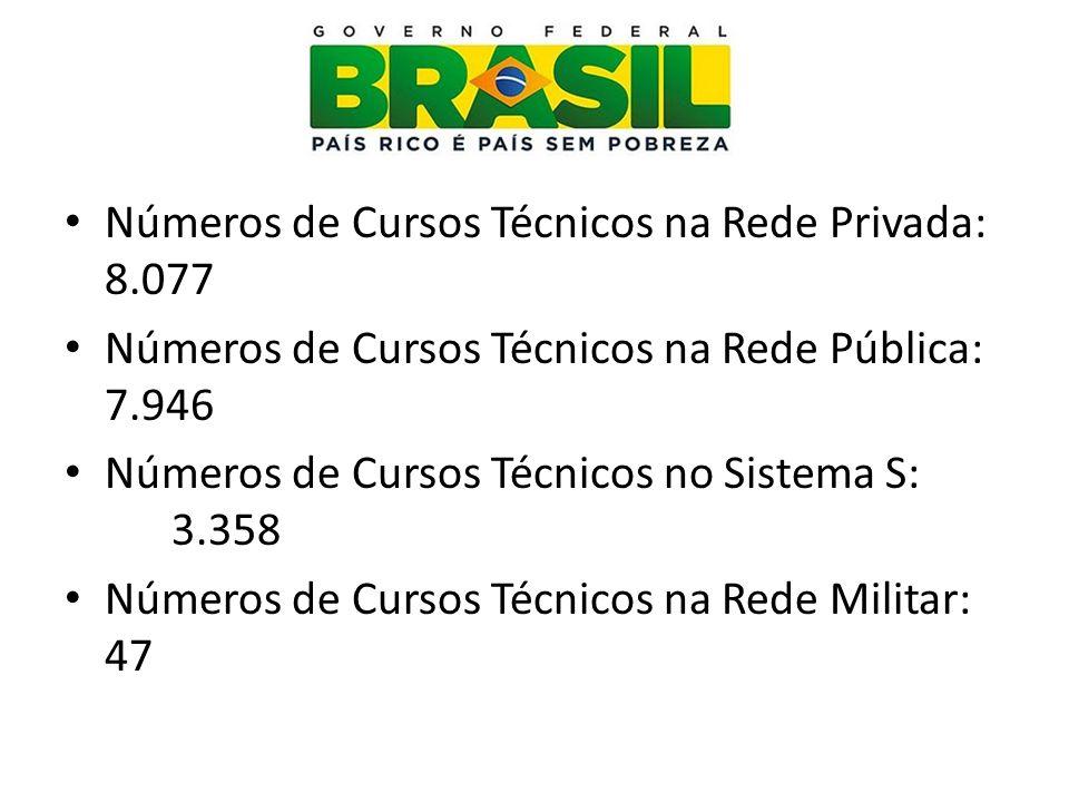 Números de Cursos Técnicos na Rede Privada: 8.077