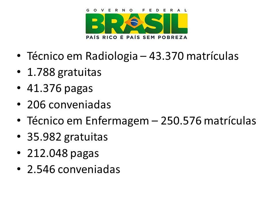 Técnico em Radiologia – 43.370 matrículas