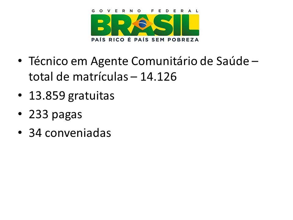Técnico em Agente Comunitário de Saúde – total de matrículas – 14.126
