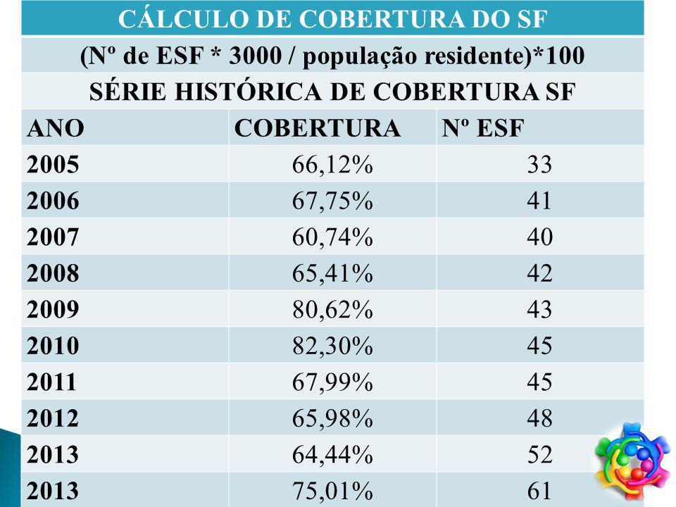 CÁLCULO DE COBERTURA DO SF