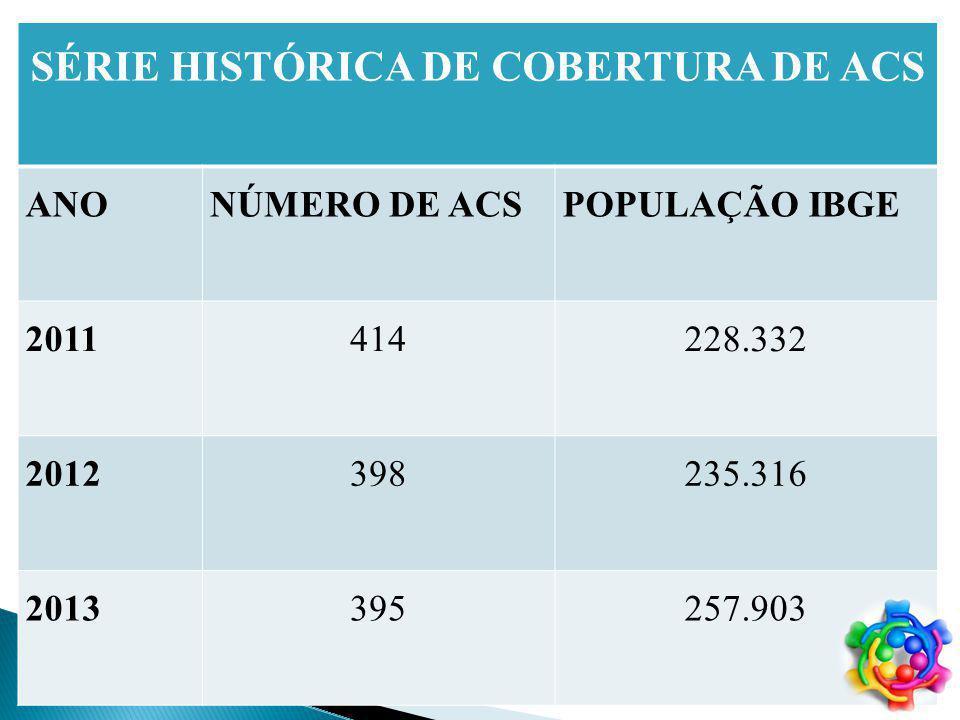SÉRIE HISTÓRICA DE COBERTURA DE ACS