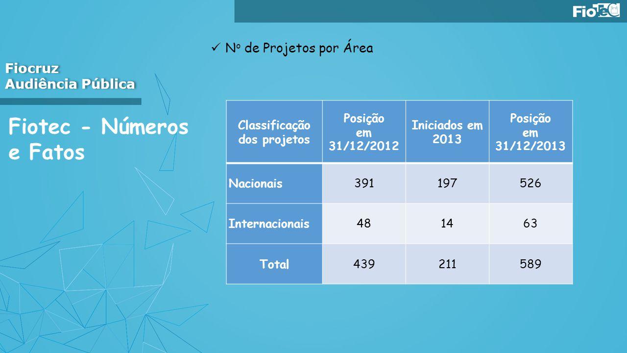 Classificação dos projetos