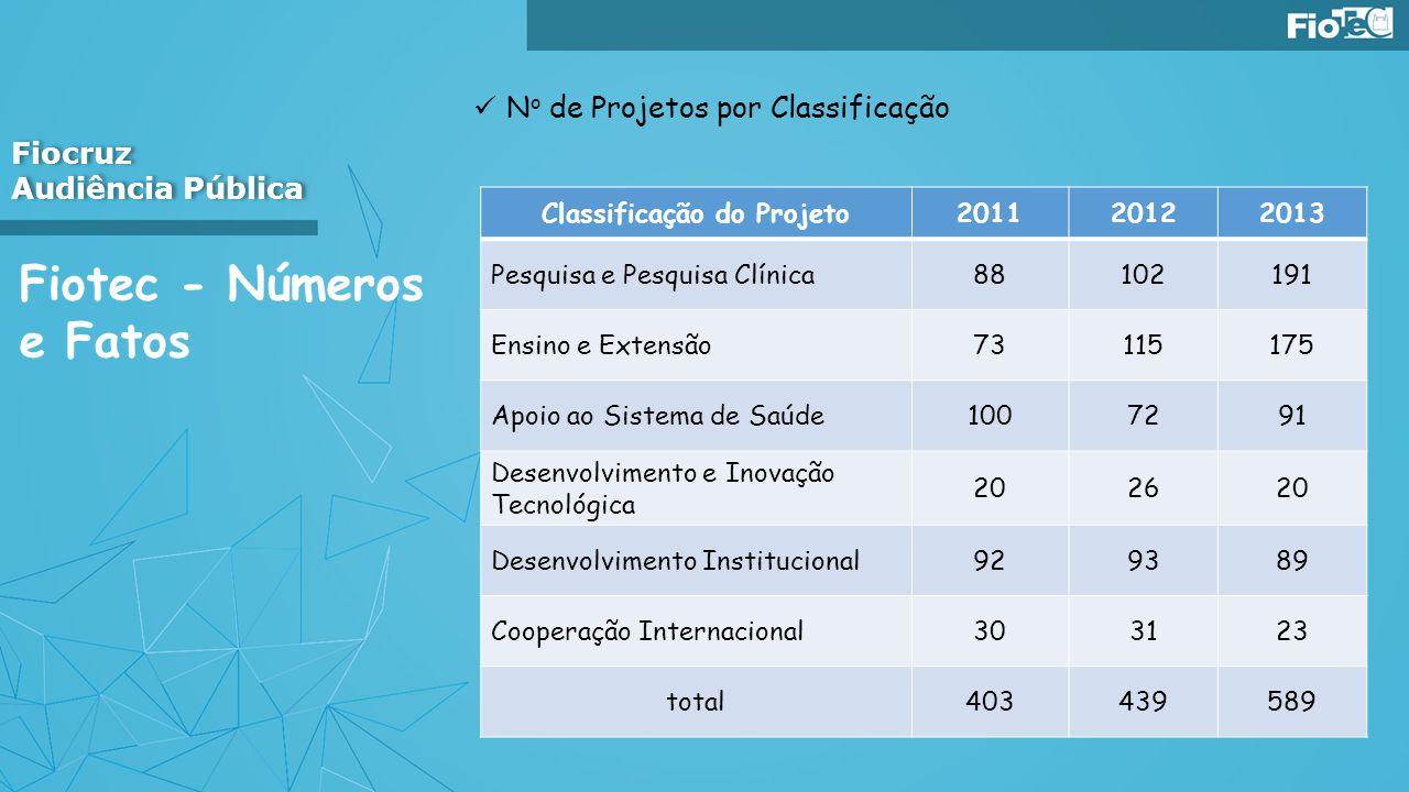 Classificação do Projeto