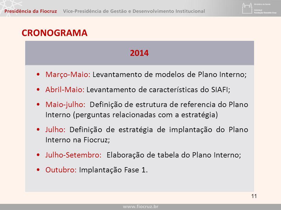 CRONOGRAMA 2014 Março-Maio: Levantamento de modelos de Plano Interno;