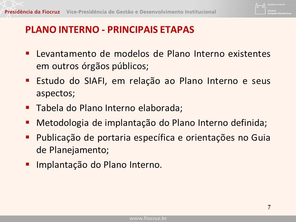 Plano interno - PRINCIPAIS ETAPAS