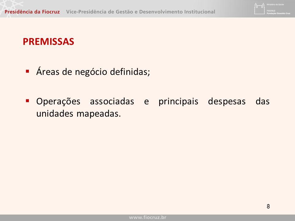 PREMISSAS Áreas de negócio definidas;