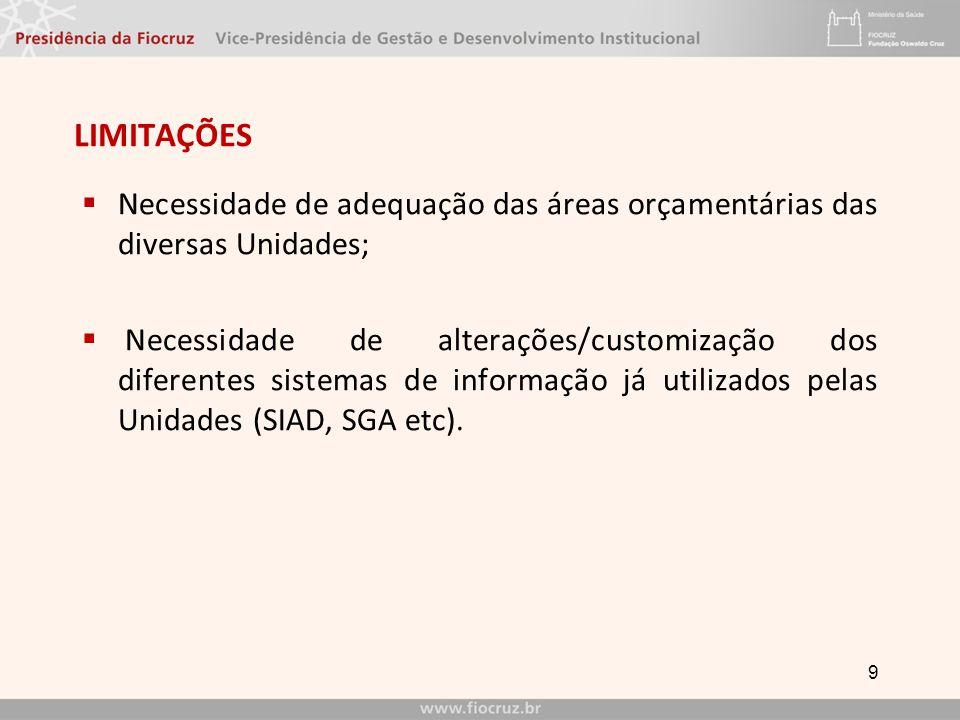 LIMITAÇÕES Necessidade de adequação das áreas orçamentárias das diversas Unidades;