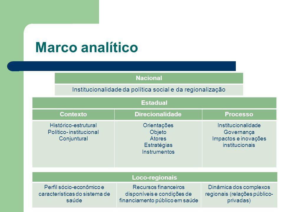 Marco analítico Nacional