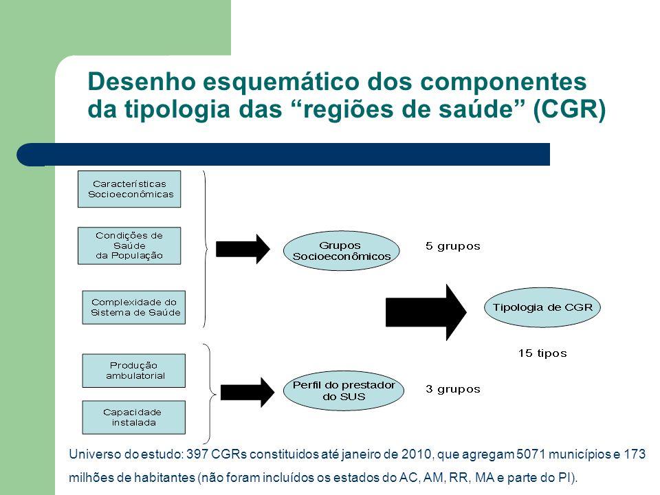 Desenho esquemático dos componentes da tipologia das regiões de saúde (CGR)